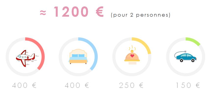 BMMA-blog-voyage-italie-les-pouilles-budget